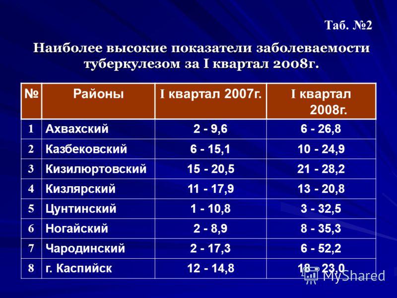 Наиболее высокие показатели заболеваемости туберкулезом за I квартал 2008г. Таб. 2 Районы I квартал 2007г. I квартал 2008г. 1 Ахвахский2 - 9,66 - 26,8 2 Казбековский6 - 15,110 - 24,9 3 Кизилюртовский15 - 20,521 - 28,2 4 Кизлярский11 - 17,913 - 20,8 5