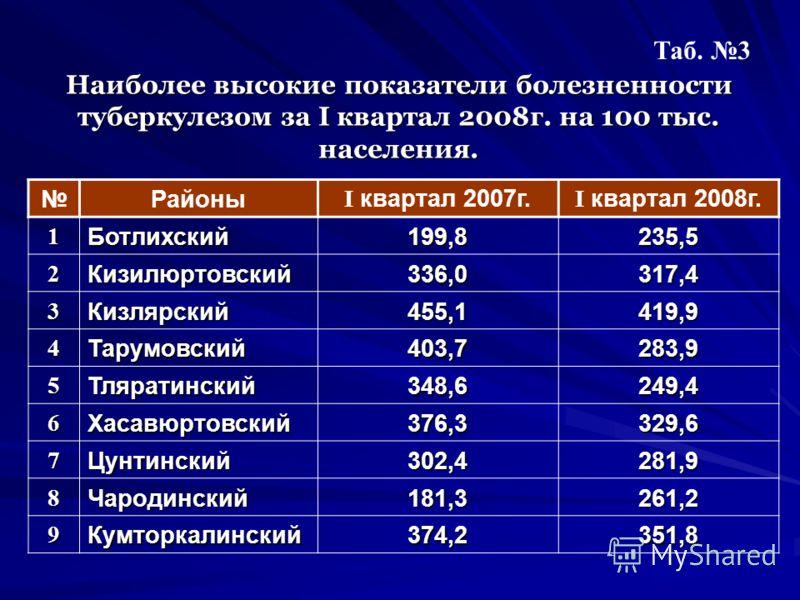 Наиболее высокие показатели болезненности туберкулезом за I квартал 2008г. на 100 тыс. населения. Таб. 3 Районы I квартал 2007г. I квартал 2008г. 1Ботлихский199,8235,5 2Кизилюртовский336,0317,4 3Кизлярский455,1419,9 4Тарумовский403,7283,9 5Тляратинск