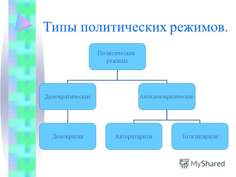 Типы политических режимов в