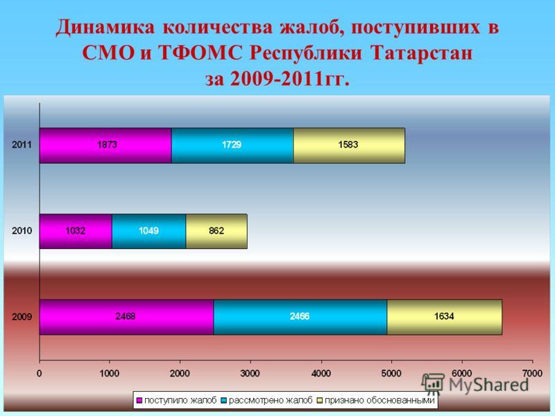 Динамика количества жалоб, поступивших в СМО и ТФОМС Республики Татарстан за 2009-2011гг.