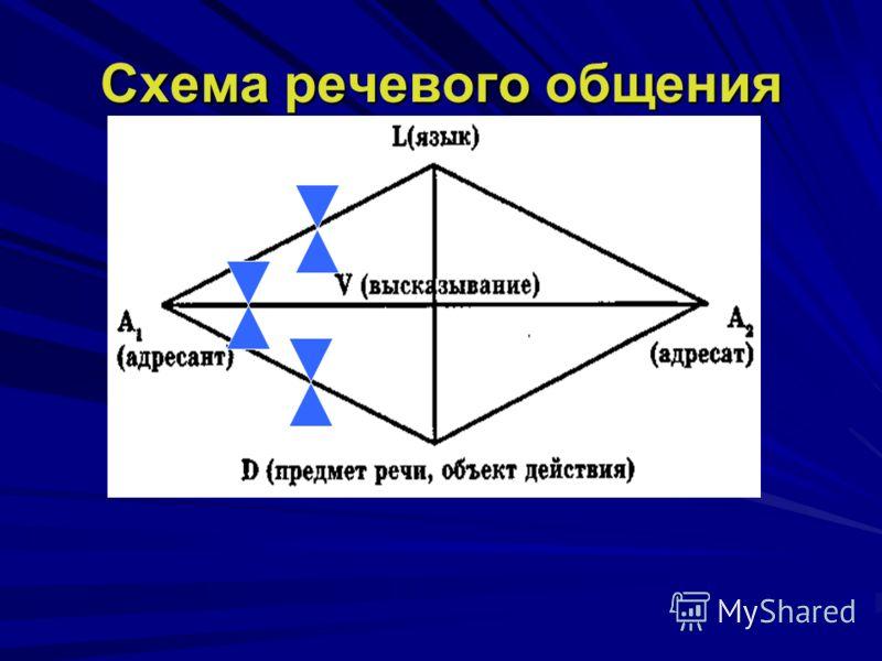 Схема речевого общения