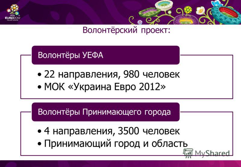 Волонтёрский проект: 22 направления, 980 человек МОК «Украина Евро 2012» Волонтёры УЕФА 4 направления, 3500 человек Принимающий город и область Волонтёры Принимающего города