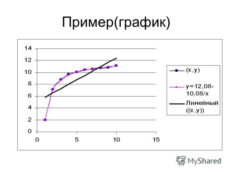 Пример(график)