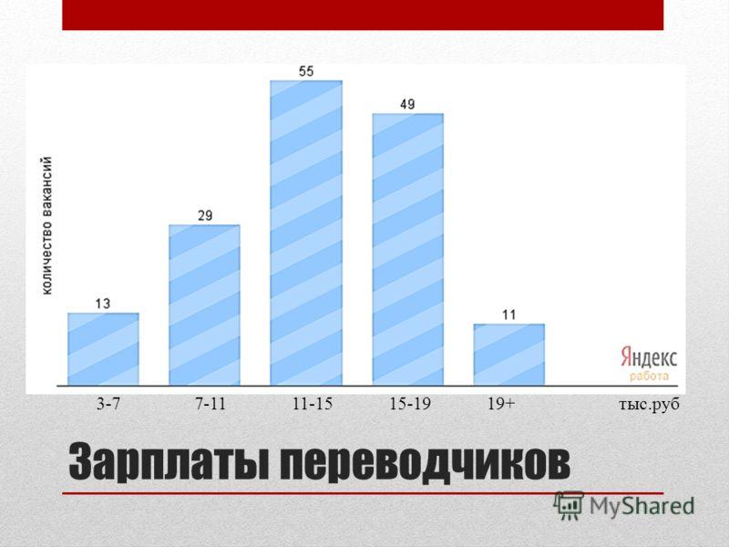 Зарплаты переводчиков 3-77-1111-1515-1919+тыс.руб