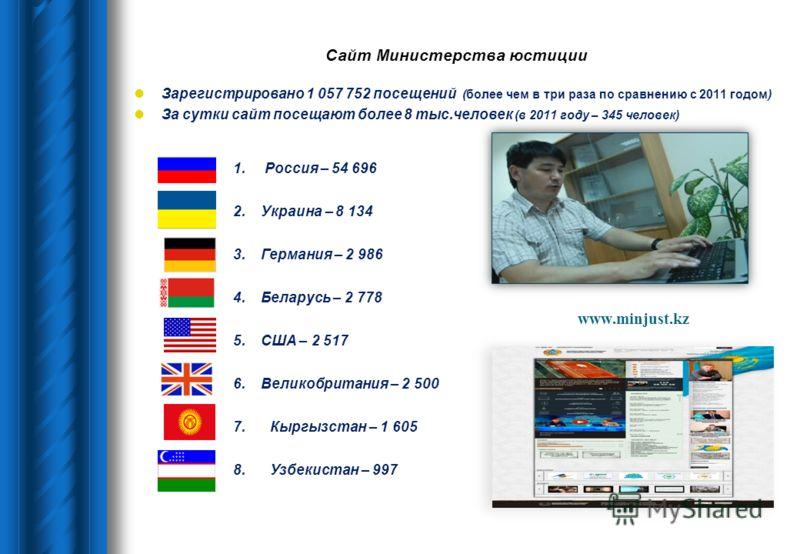 www.minjust.kz Зарегистрировано 1 057 752 посещений (более чем в три раза по сравнению с 2011 годом) За сутки сайт посещают более 8 тыс.человек (в 2011 году – 345 человек) 1. Россия – 54 696 2.Украина – 8 134 3.Германия – 2 986 4.Беларусь – 2 778 5.С