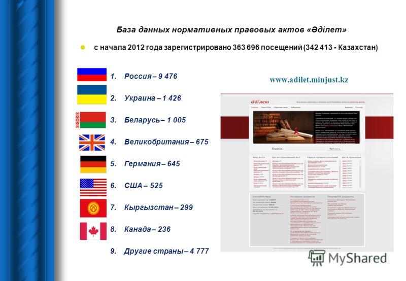 www.adilet.minjust.kz с начала 2012 года зарегистрировано 363 696 посещений (342 413 - Казахстан) 1.Россия – 9 476 2.Украина – 1 426 3.Беларусь – 1 005 4.Великобритания – 675 5.Германия – 645 6.США – 525 7.Кыргызстан – 299 8.Канада – 236 9.Другие стр