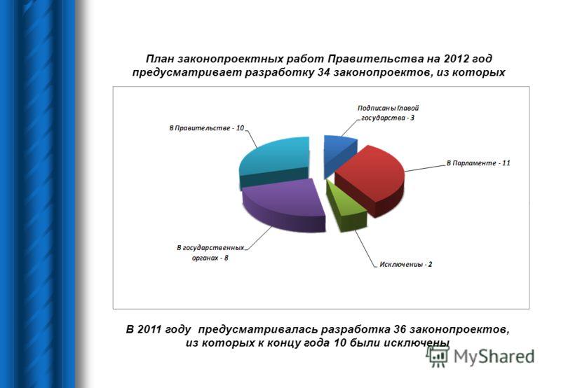 План законопроектных работ Правительства на 2012 год предусматривает разработку 34 законопроектов, из которых В 2011 году предусматривалась разработка 36 законопроектов, из которых к концу года 10 были исключены