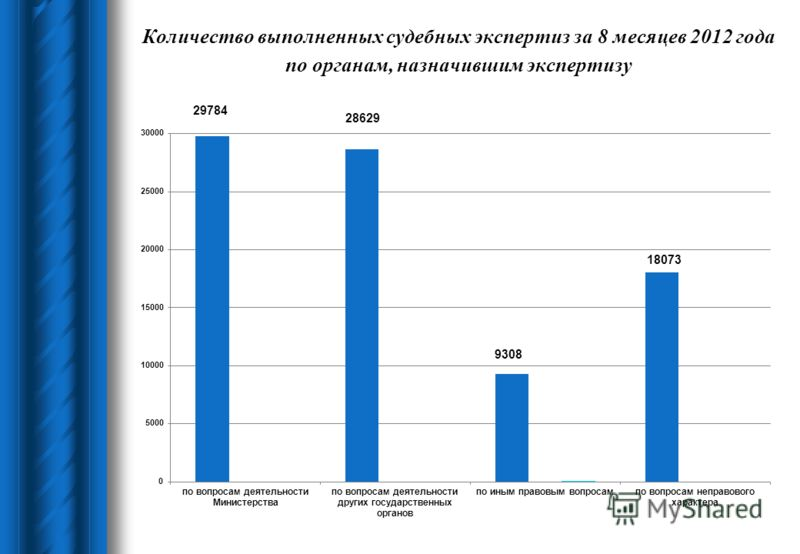 Количество выполненных судебных экспертиз за 8 месяцев 2012 года по органам, назначившим экспертизу