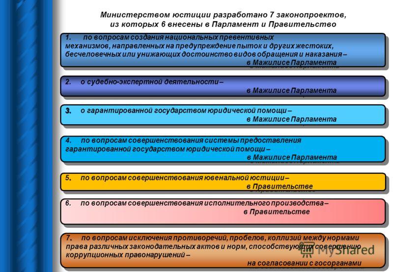 Министерством юстиции разработано 7 законопроектов, из которых 6 внесены в Парламент и Правительство 1.по вопросам создания национальных превентивных механизмов, направленных на предупреждение пыток и других жестоких, бесчеловечных или унижающих дост