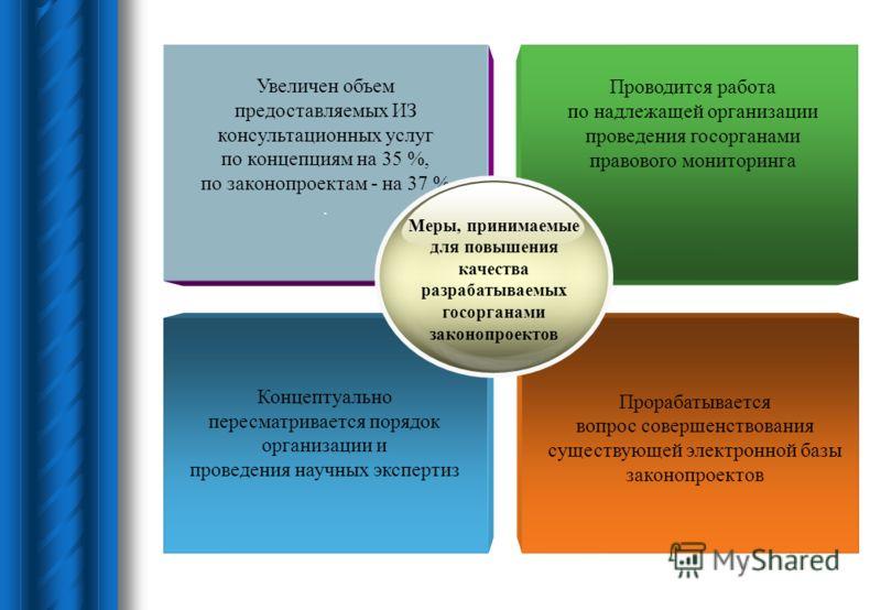Концептуально пересматривается порядок организации и проведения научных экспертиз Увеличен объем предоставляемых ИЗ консультационных услуг по концепциям на 35 %, по законопроектам - на 37 %. Проводится работа по надлежащей организации проведения госо