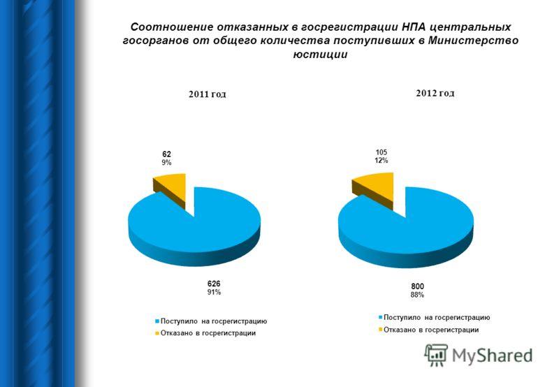 Соотношение отказанных в госрегистрации НПА центральных госорганов от общего количества поступивших в Министерство юстиции
