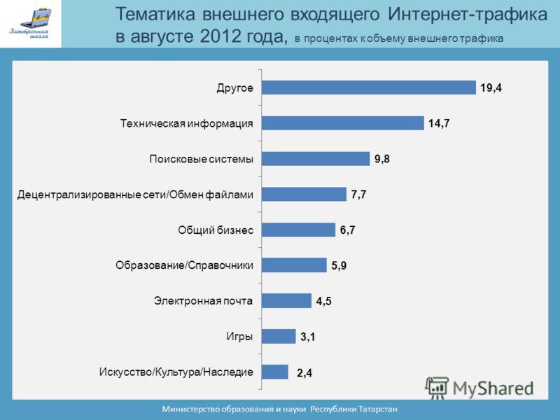 Тематика внешнего входящего Интернет-трафика в августе 2012 года, в процентах к объему внешнего трафика Министерство образования и науки Республики Татарстан