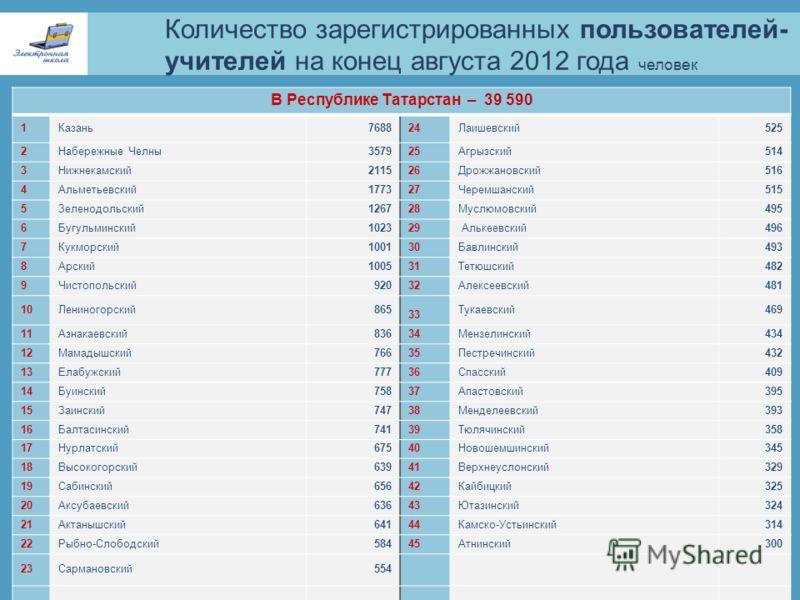 Количество зарегистрированных пользователей- учителей на конец августа 2012 года человек Министерство образования и науки Республики Татарстан В Республике Татарстан – 39 590 1Казань768824Лаишевский525 2Набережные Челны357925Агрызский514 3Нижнекамски