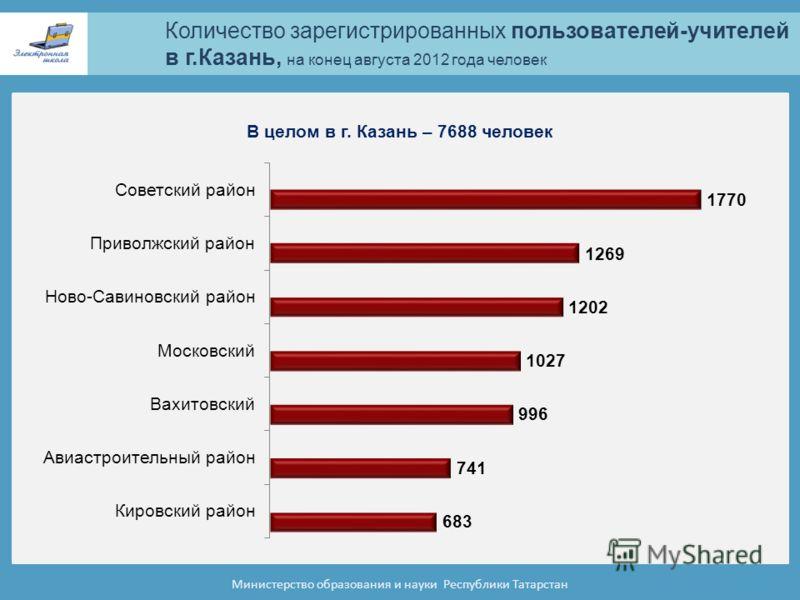 Количество зарегистрированных пользователей-учителей в г.Казань, на конец августа 2012 года человек Министерство образования и науки Республики Татарстан