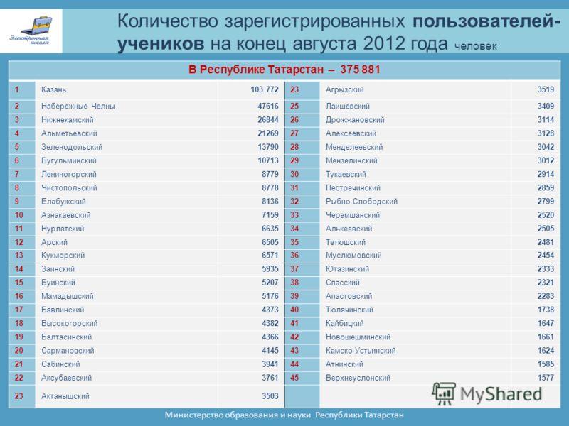 Количество зарегистрированных пользователей- учеников на конец августа 2012 года человек Министерство образования и науки Республики Татарстан В Республике Татарстан – 375 881 1Казань103 77223Агрызский3519 2Набережные Челны4761625Лаишевский3409 3Нижн
