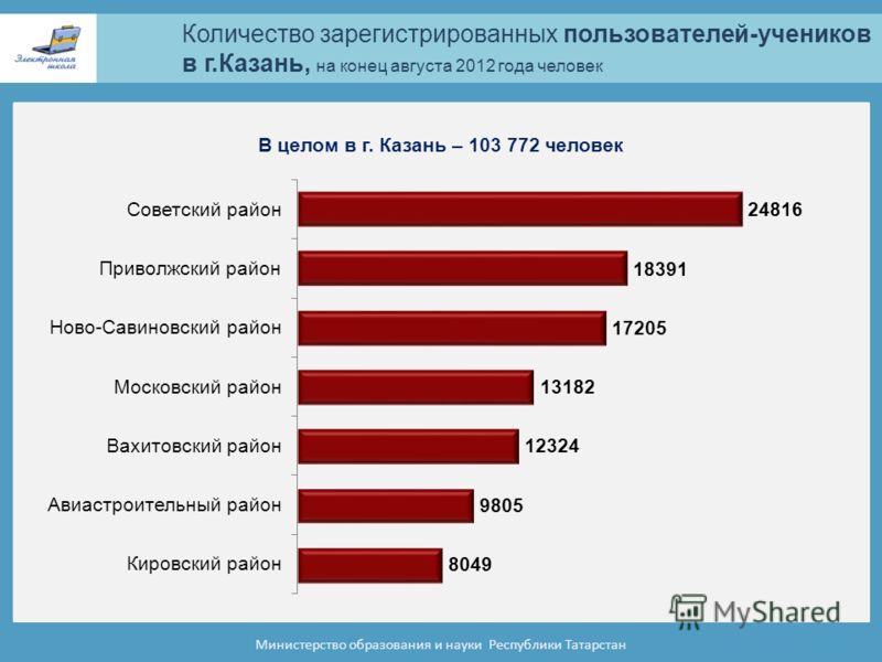Количество зарегистрированных пользователей-учеников в г.Казань, на конец августа 2012 года человек Министерство образования и науки Республики Татарстан