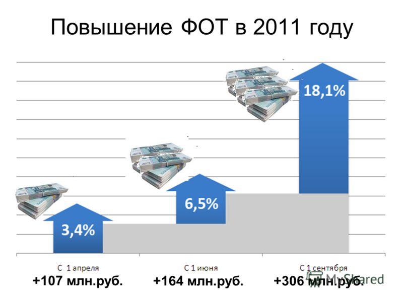 Повышение ФОТ в 2011 году +107 млн.руб. +164 млн.руб.+306 млн.руб.