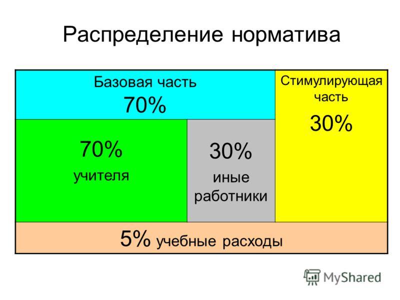 Распределение норматива Базовая часть 70% Стимулирующая часть 30% 70% учителя 30% иные работники 5% учебные расходы