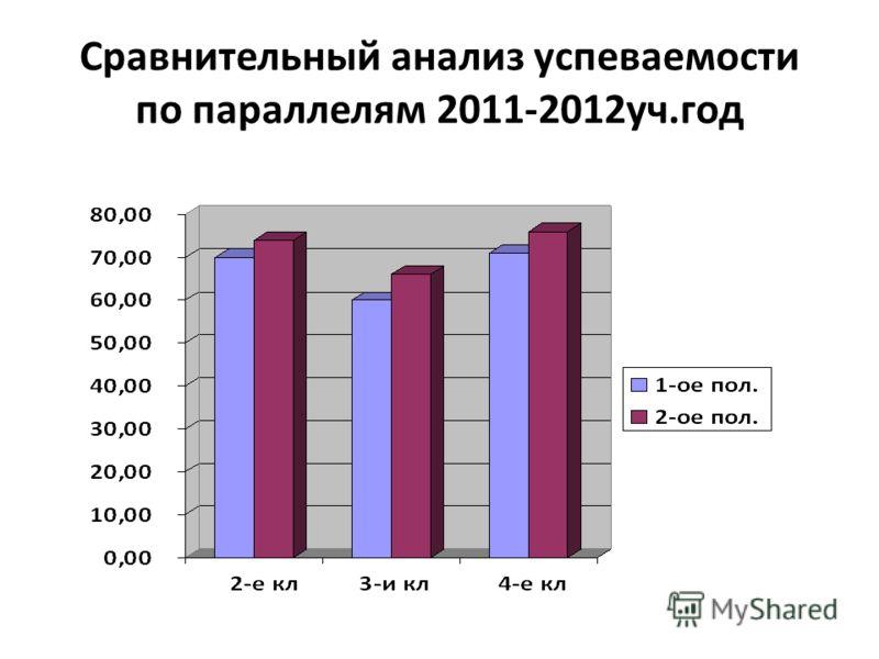 Сравнительный анализ успеваемости по параллелям 2011-2012уч.год