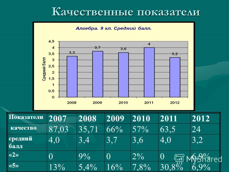 Качественные показатели Показатели 200720082009201020112012 качество 87,0335,7166%57%63,524 средний балл 4,03,43,73,64,03,2 «2» 09%02%06,9% «5» 13%5,4%16%7,8%30,8%6,9%