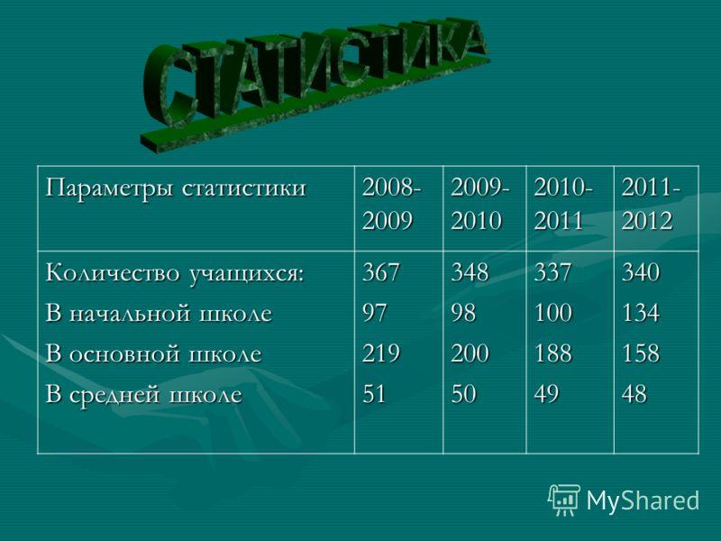 Параметры статистики 2008- 2009 2009- 2010 2010- 2011 2011- 2012 Количество учащихся: В начальной школе В основной школе В средней школе 367972195134898200503371001884934013415848