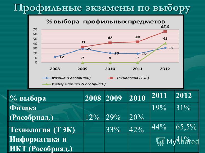 Профильные экзамены по выбору % выбора200820092010 20112012 Физика (Рособрнад.)12%29%20% 19%31% Технология (ТЭК)33%42% 44%65,5% Информатика и ИКТ (Рособрнад.) 41%