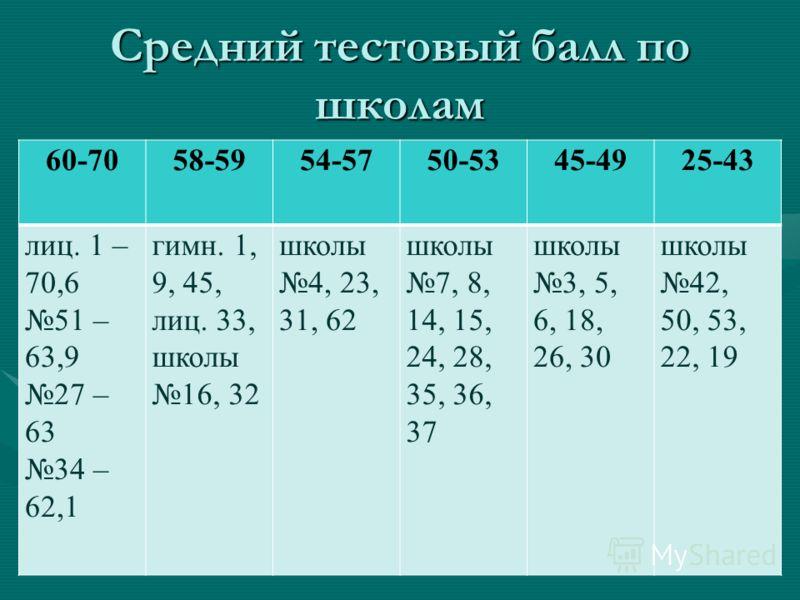 Средний тестовый балл по школам 60-7058-5954-5750-5345-4925-43 лиц. 1 – 70,6 51 – 63,9 27 – 63 34 – 62,1 гимн. 1, 9, 45, лиц. 33, школы 16, 32 школы 4, 23, 31, 62 школы 7, 8, 14, 15, 24, 28, 35, 36, 37 школы 3, 5, 6, 18, 26, 30 школы 42, 50, 53, 22,
