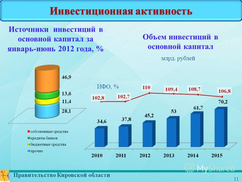 Правительство Кировской области 11 Инвестиционная активность Объем инвестиций в основной капитал млрд. рублей ИФО, % Источники инвестиций в основной капитал за январь-июнь 2012 года, %