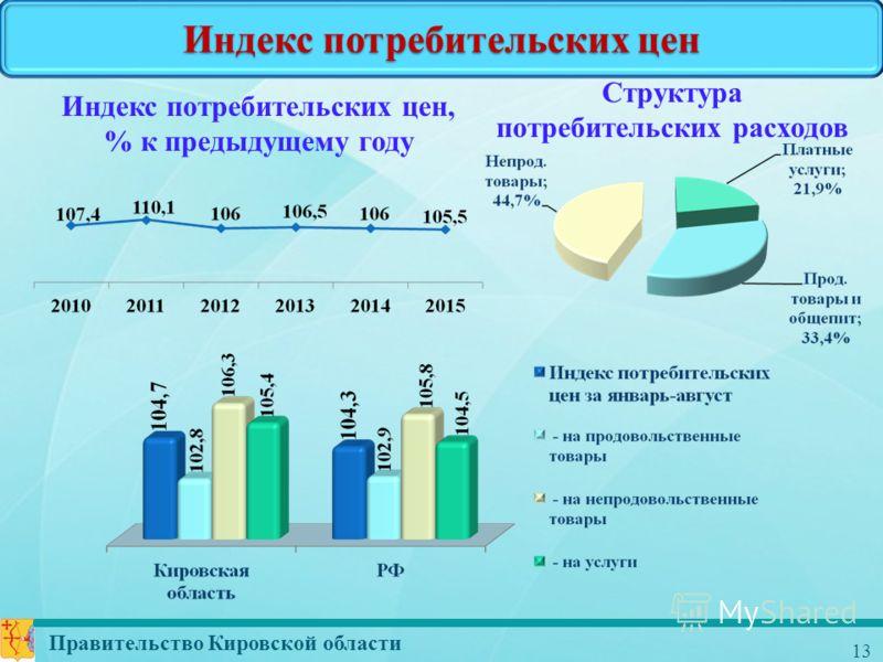 Правительство Кировской области 13 Индекс потребительских цен Индекс потребительских цен, % к предыдущему году Структура потребительских расходов