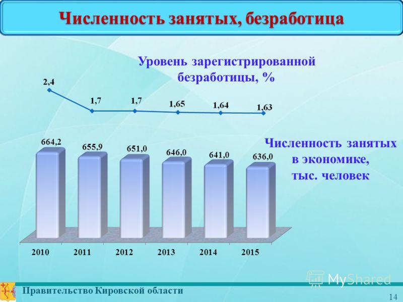 Правительство Кировской области 14 Численность занятых, безработица Численность занятых в экономике, тыс. человек Уровень зарегистрированной безработицы, %
