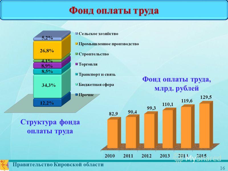Правительство Кировской области 16 Фонд оплаты труда Структура фонда оплаты труда Фонд оплаты труда, млрд. рублей