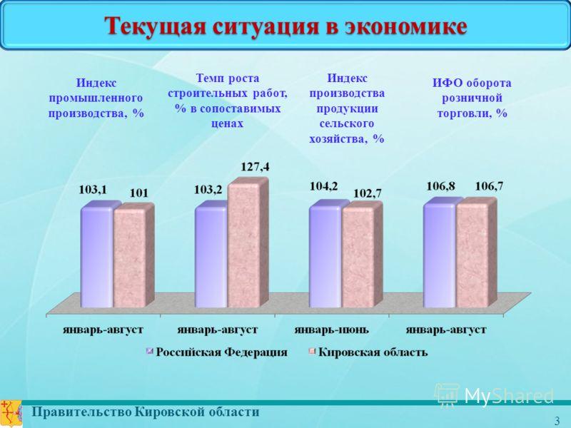 Правительство Кировской области 3 Текущая ситуация в экономике Индекс промышленного производства, % Темп роста строительных работ, % в сопоставимых ценах Индекс производства продукции сельского хозяйства, % ИФО оборота розничной торговли, %