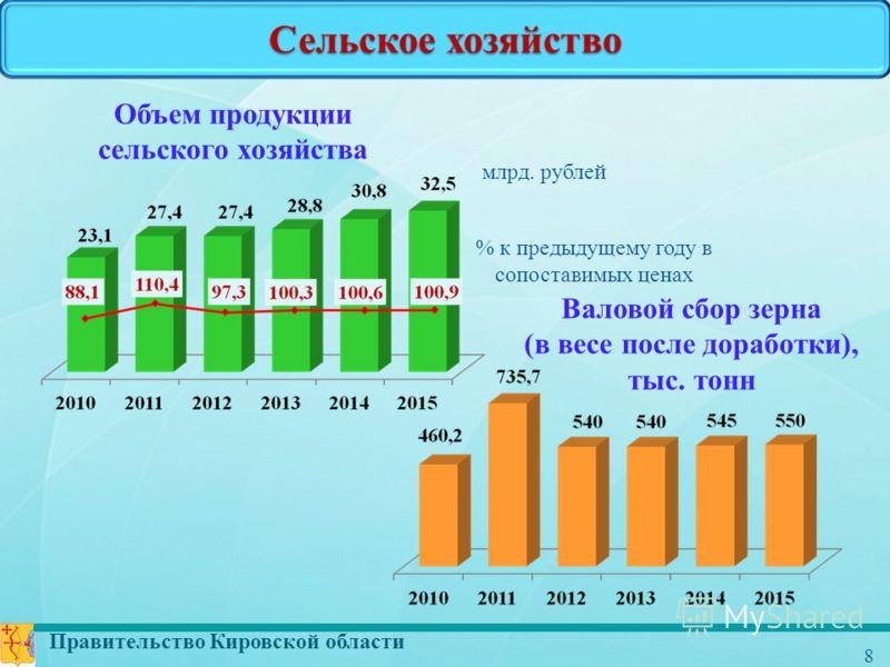 Правительство Кировской области 8 Сельское хозяйство Объем продукции сельского хозяйства млрд. рублей % к предыдущему году в сопоставимых ценах Валовой сбор зерна (в весе после доработки), тыс. тонн