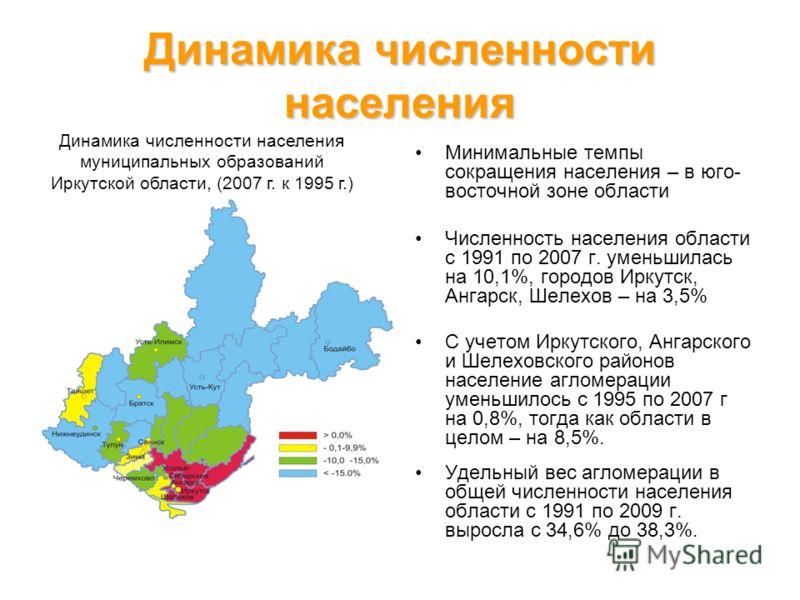 Динамика численности населения Минимальные темпы сокращения населения – в юго- восточной зоне области Численность населения области с 1991 по 2007 г. уменьшилась на 10,1%, городов Иркутск, Ангарск, Шелехов – на 3,5% С учетом Иркутского, Ангарского и