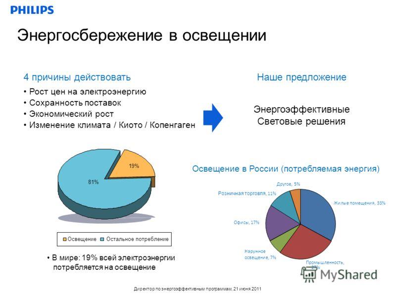 Директор по энергоэффективным программам, 21 июня 2011 Освещение в России (потребляемая энергия) Энергосбережение в освещении Рост цен на электроэнергию Сохранность поставок Экономический рост Изменение климата / Киото / Копенгаген Энергоэффективные