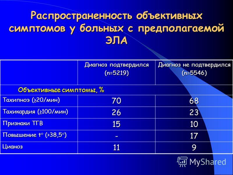 Распространенность объективных симптомов у больных с предполагаемой ЭЛА Диагноз подтвердился (n=5219) Диагноз не подтвердился (n=5546) Объективные симптомы, % Объективные симптомы, % Тахипноэ (20/мин) 7068 Тахикардия (100/мин) 2623 Признаки ТГВ 1510