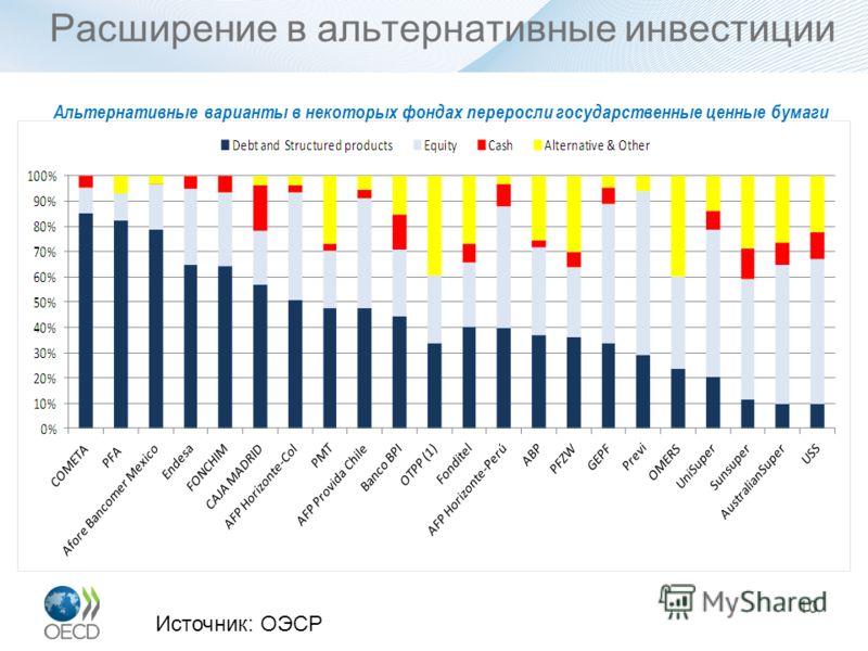 Расширение в альтернативные инвестиции 10 Альтернативные варианты в некоторых фондах переросли государственные ценные бумаги Источник: ОЭСР