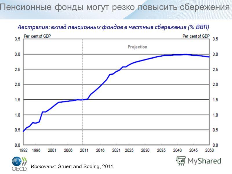 Пенсионные фонды могут резко повысить сбережения Австралия: вклад пенсионных фондов в частные сбережения (% ВВП) Источник: Gruen and Soding, 2011
