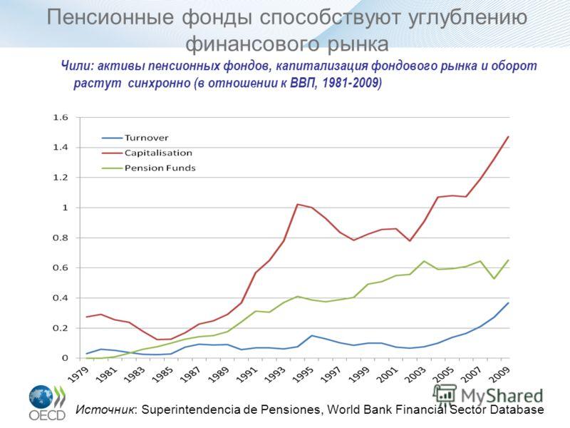 Пенсионные фонды способствуют углублению финансового рынка Чили: активы пенсионных фондов, капитализация фондового рынка и оборот растут синхронно (в отношении к ВВП, 1981-2009) Источник: Superintendencia de Pensiones, World Bank Financial Sector Dat