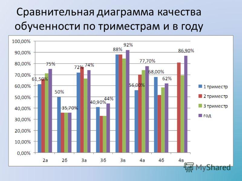 Сравнительная диаграмма качества обученности по триместрам и в году