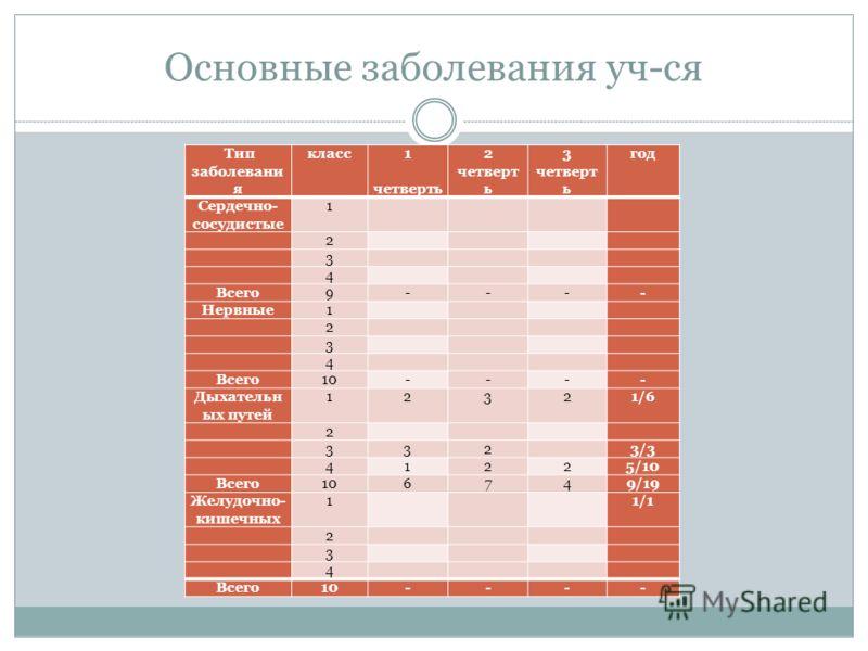 Основные заболевания уч-ся Тип заболевани я класс1 четверть 2 четверт ь 3 четверт ь год Сердечно- сосудистые 1 2 3 4 Всего9---- Нервные1 2 3 4 Всего10---- Дыхательн ых путей 12321/6 2 332 3/3 41225/10 Всего106749/19 Желудочно- кишечных 1 1/1 2 3 4 Вс