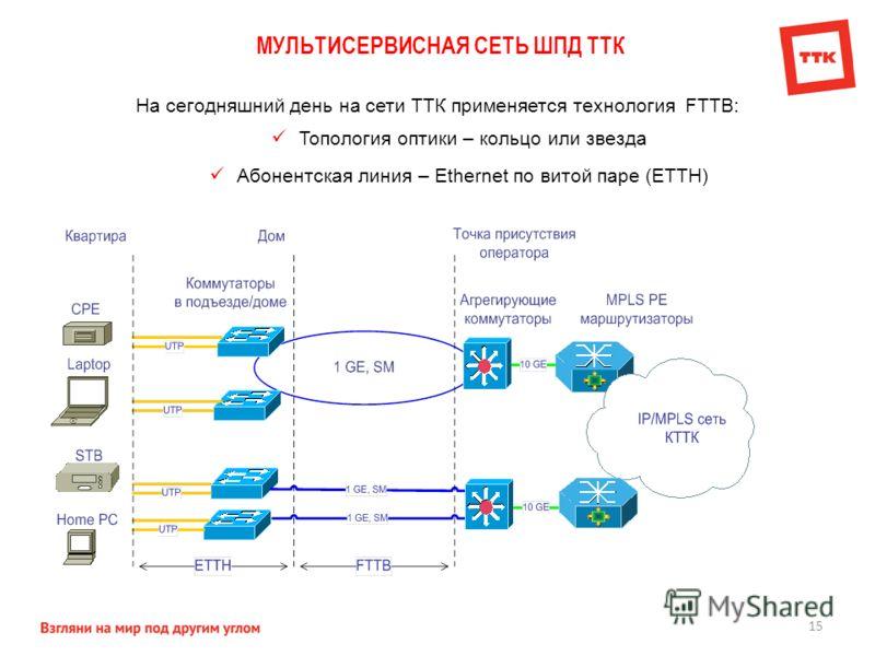МУЛЬТИСЕРВИСНАЯ СЕТЬ ШПД ТТК 15 На сегодняшний день на сети ТТК применяется технология FTTB: Топология оптики – кольцо или звезда Абонентская линия – Ethernet по витой паре (ETTH)