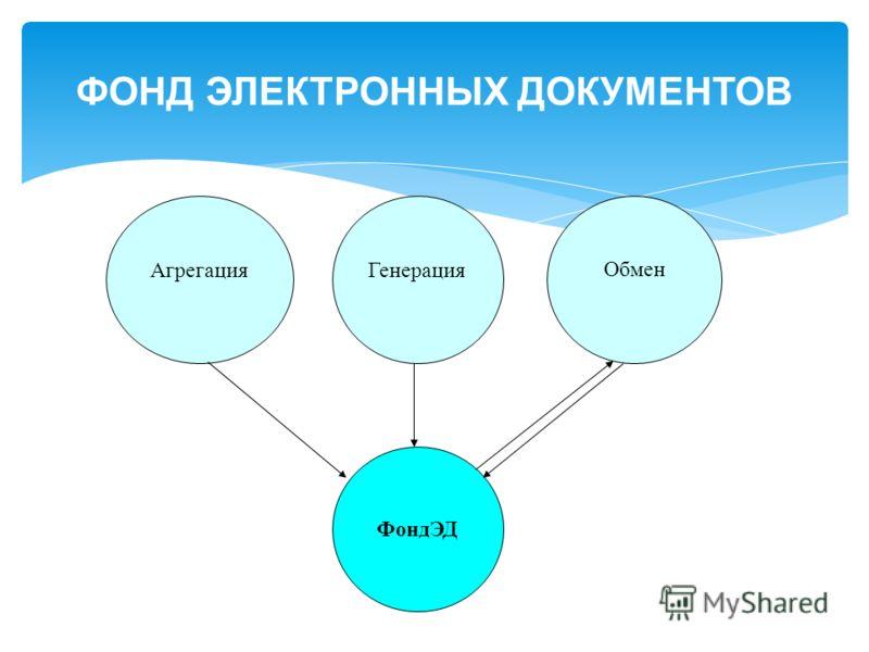 ФОНД ЭЛЕКТРОННЫХ ДОКУМЕНТОВ ФондЭД Генерация Агрегация Обмен