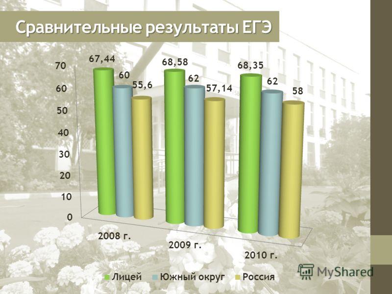 Сравнительные результаты ЕГЭ