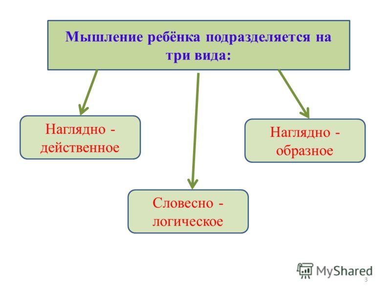 Мышление ребёнка подразделяется на три вида: Наглядно - действенное Словесно - логическое Наглядно - образное 3