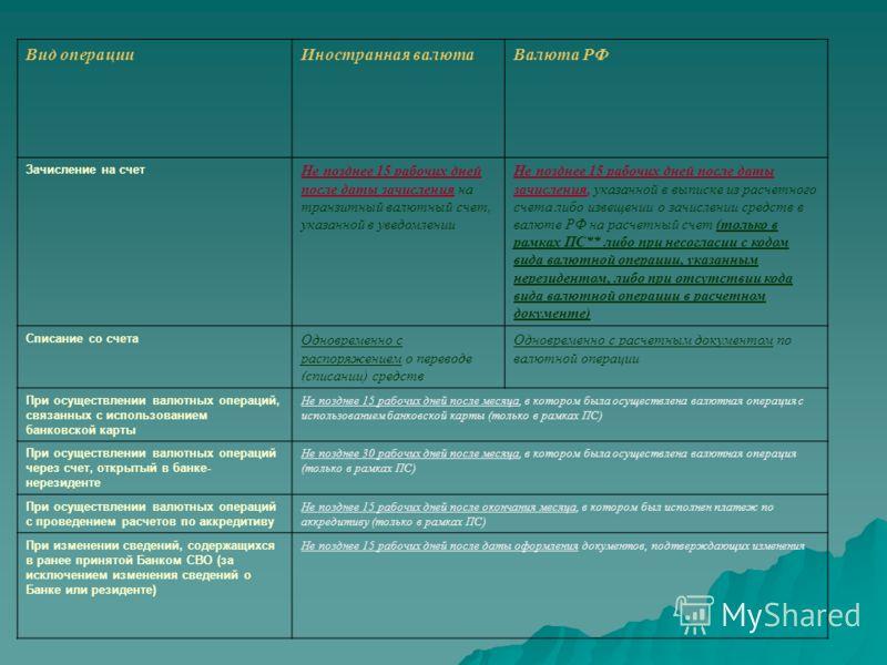 Вид операцииИностранная валютаВалюта РФ Зачисление на счет Не позднее 15 рабочих дней после даты зачисления на транзитный валютный счет, указанной в уведомлении Не позднее 15 рабочих дней после даты зачисления, указанной в выписке из расчетного счета