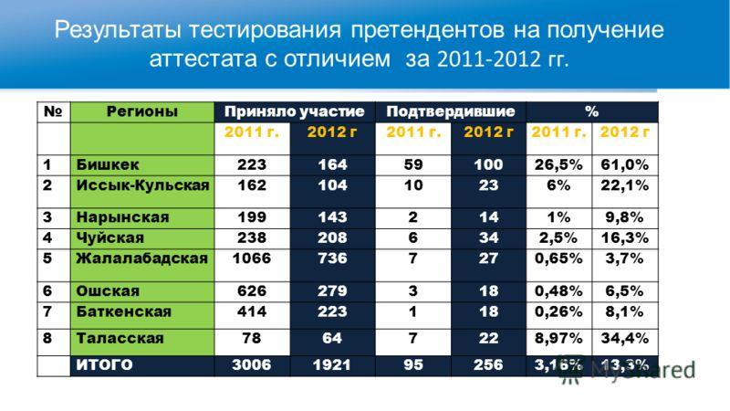 Результаты тестирования претендентов на получение аттестата с отличием за 2011-2012 гг. РегионыПриняло участиеПодтвердившие% 2011 г.2012 г2011 г.2012 г2011 г.2012 г 1Бишкек2231645910026,5%61,0% 2Иссык-Кульская16210410236%22,1% 3Нарынская1991432141%9,
