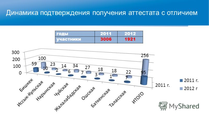 Динамика подтверждения получения аттестата с отличием годы20112012 участники30061921