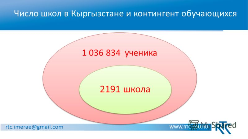 Число школ в Кыргызстане и контингент обучающихся WWW.RTC-EDU.RU rtc.imerae@gmail.com 1 036 834 ученика 2191 школа
