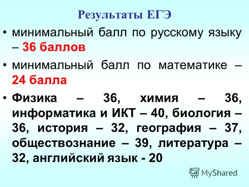 Результаты ЕГЭ минимальный балл по русскому языку – 36 баллов минимальный балл по математике – 24 балла Физика – 36, химия – 36, информатика и ИКТ – 40, биология – 36, история – 32, география – 37, обществознание – 39, литература – 32, английский язы
